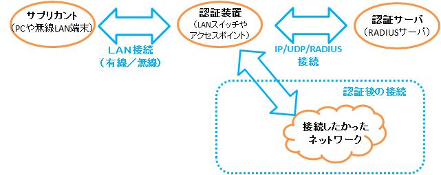 ZU_IEEE802_1x.png