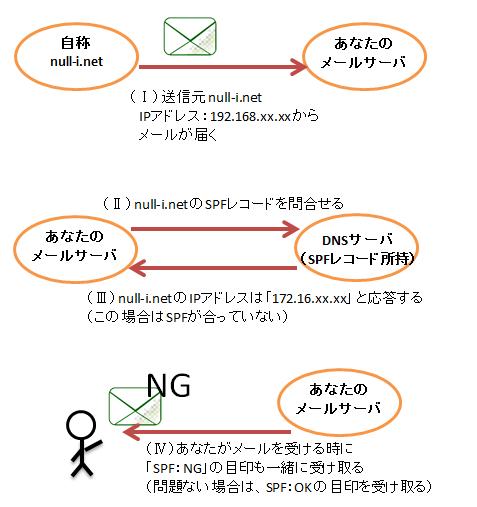 ZU_SPF_DKIM_01.png