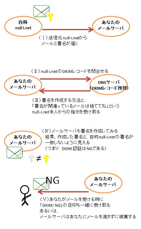 ZU_SPF_DKIM_02.png