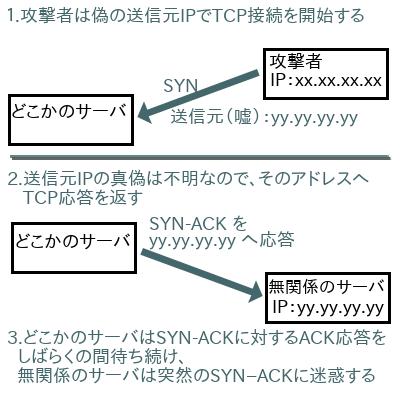 SYNで攻撃するの図